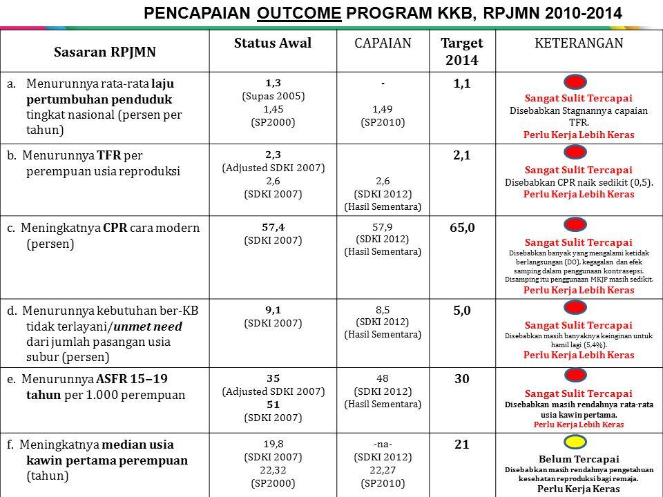 SASARAN & PENCAPAIAN OUTCOME PROGRAM KKB, RPJMN 2010-2014