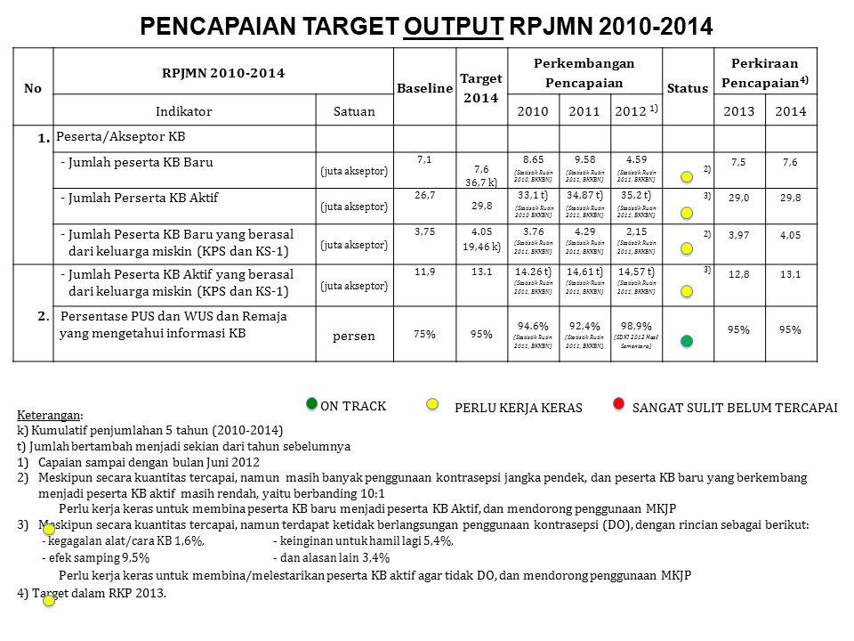 PENCAPAIAN TARGET OUTPUT RPJMN 2010-2014