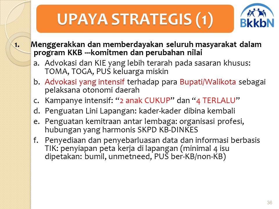 UPAYA STRATEGIS (1) 1. Menggerakkan dan memberdayakan seluruh masyarakat dalam program KKB ---komitmen dan perubahan nilai.