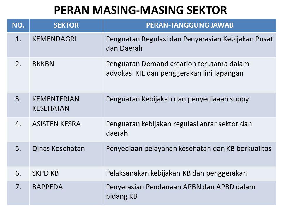 PERAN MASING-MASING SEKTOR