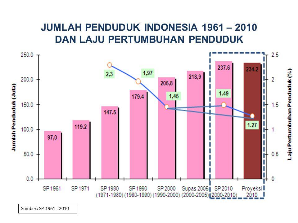JUMLAH PENDUDUK INDONESIA 1961 – 2010 DAN LAJU PERTUMBUHAN PENDUDUK