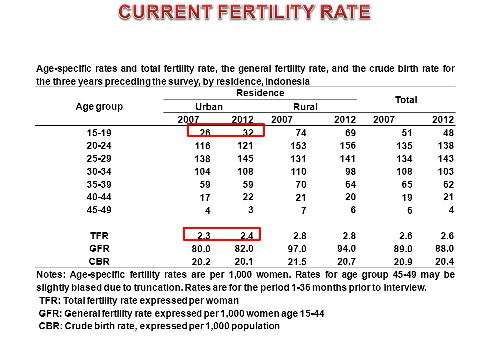 CURRENT FERTILITY RATE