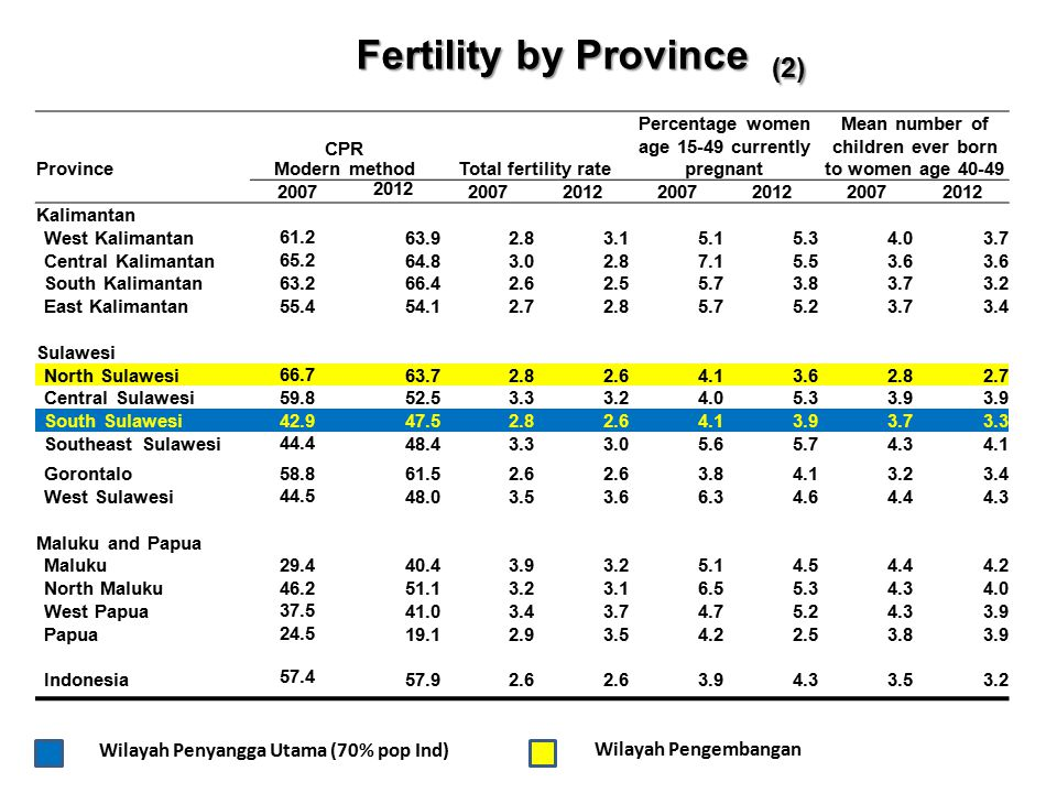 Fertility by Province (2)
