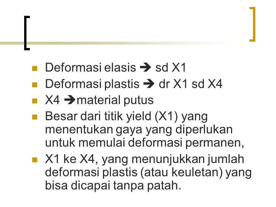 Deformasi elasis  sd X1 Deformasi plastis  dr X1 sd X4. X4 material putus.