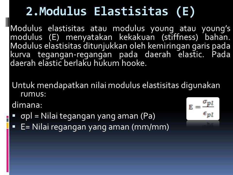 2.Modulus Elastisitas (Ε)