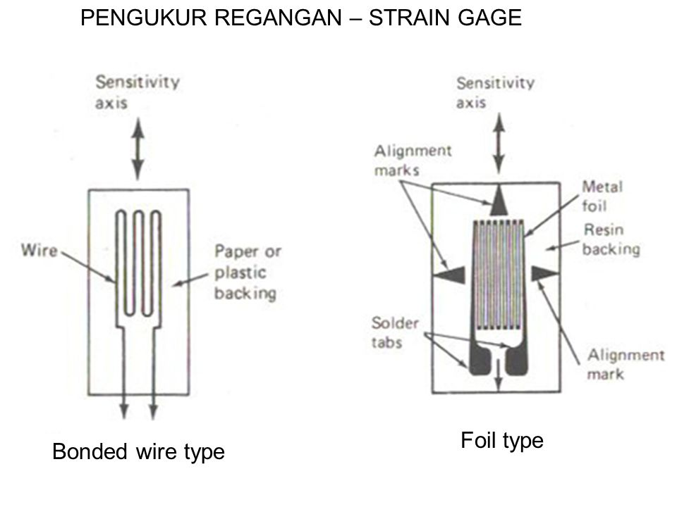 PENGUKUR REGANGAN – STRAIN GAGE