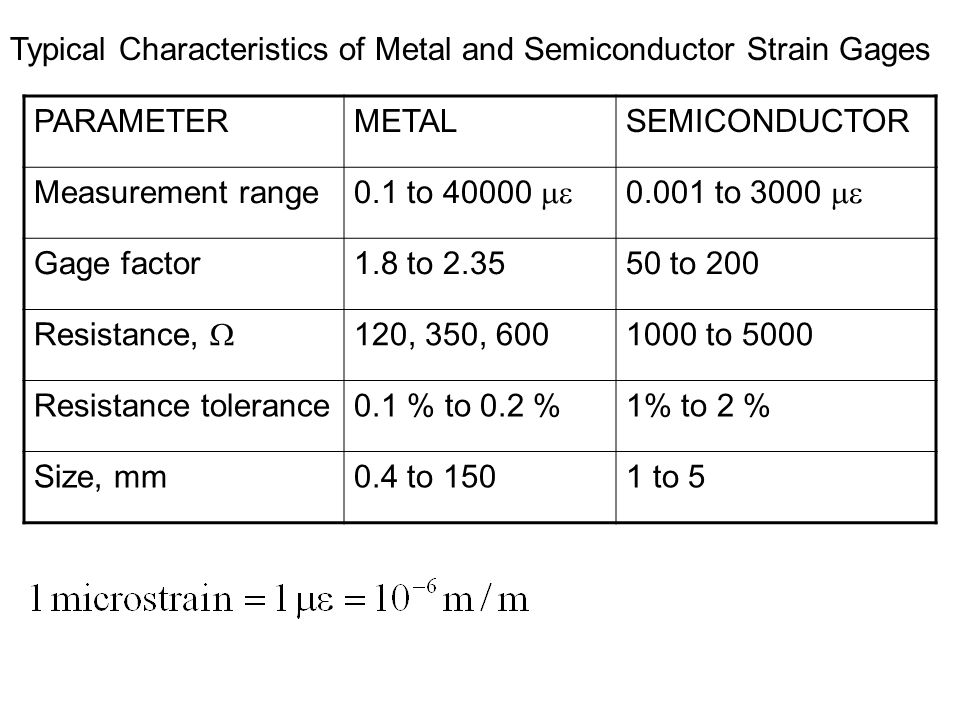 Typical Characteristics of Metal and Semiconductor Strain Gages