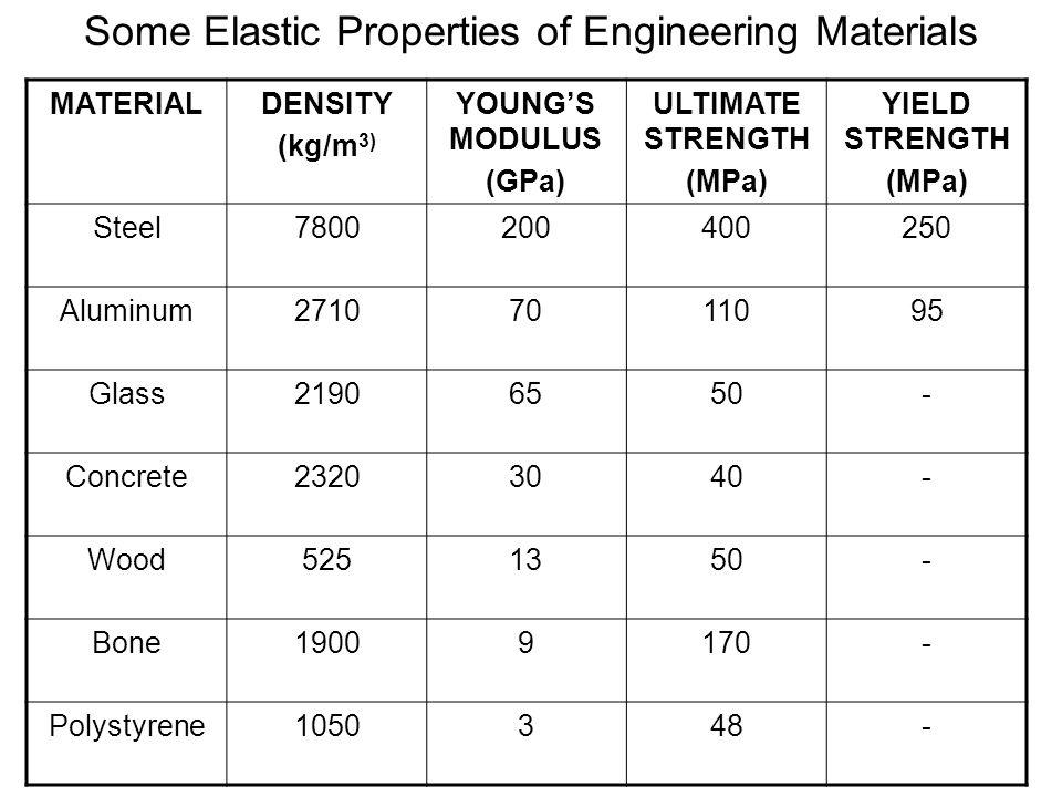 Some Elastic Properties of Engineering Materials