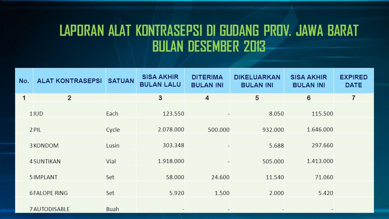 LAPORAN ALAT KONTRASEPSI DI GUDANG PROV. JAWA BARAT BULAN DESEMBER 2013