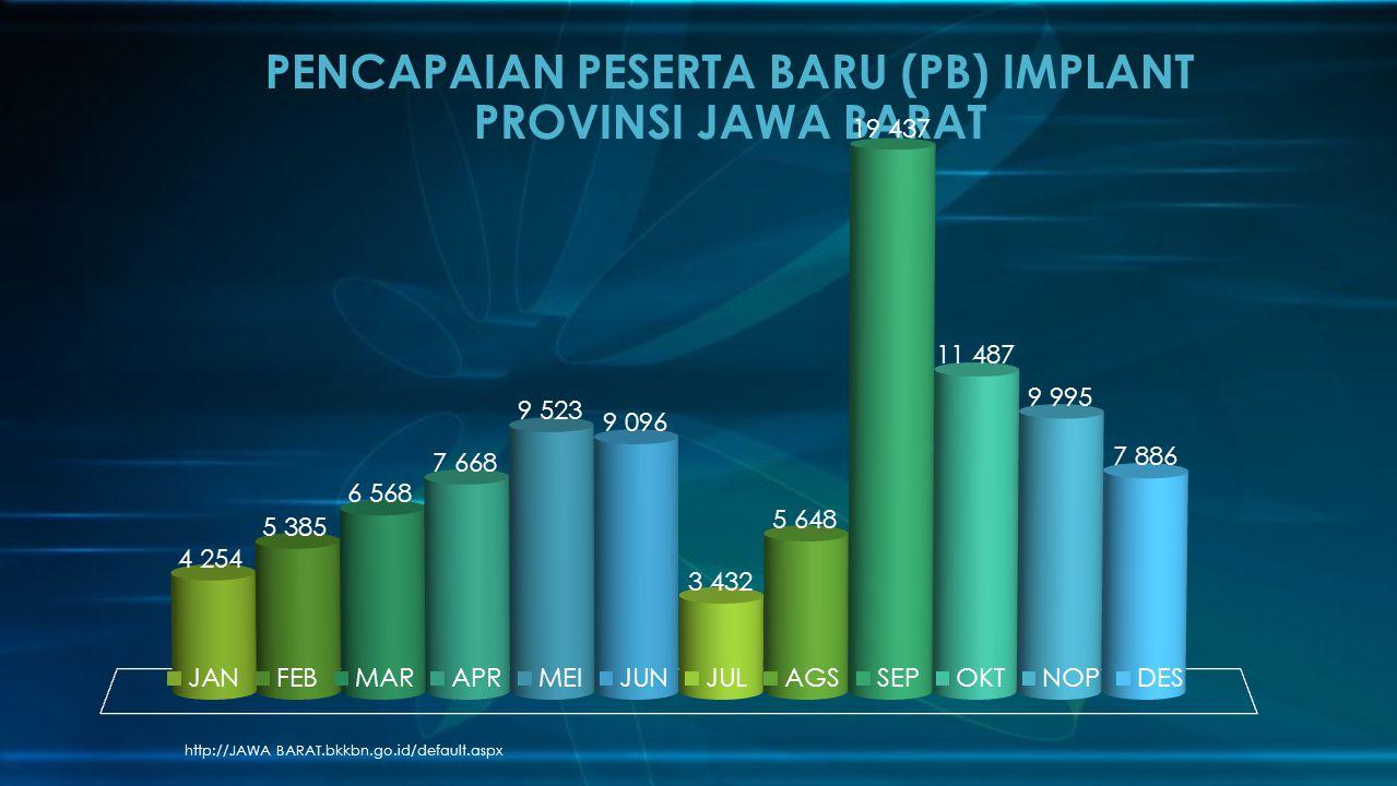 PENCAPAIAN PESERTA BARU (PB) IMPLANT PROVINSI JAWA BARAT