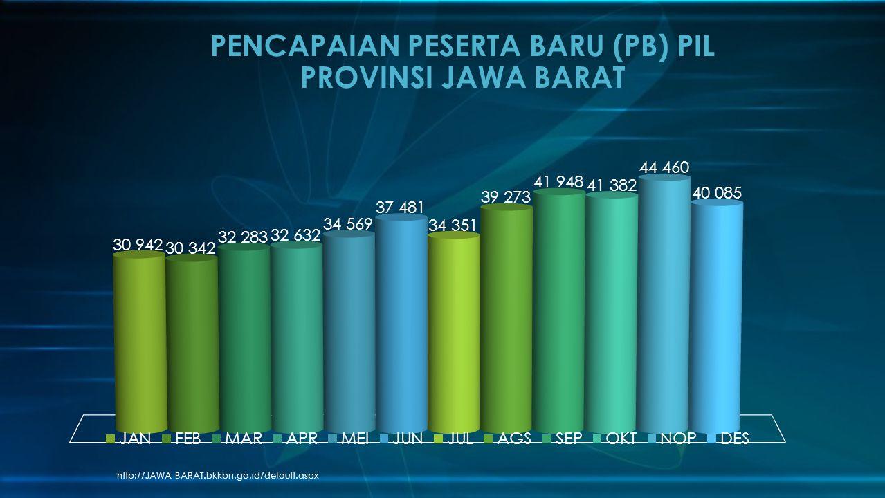PENCAPAIAN PESERTA BARU (PB) PIL PROVINSI JAWA BARAT