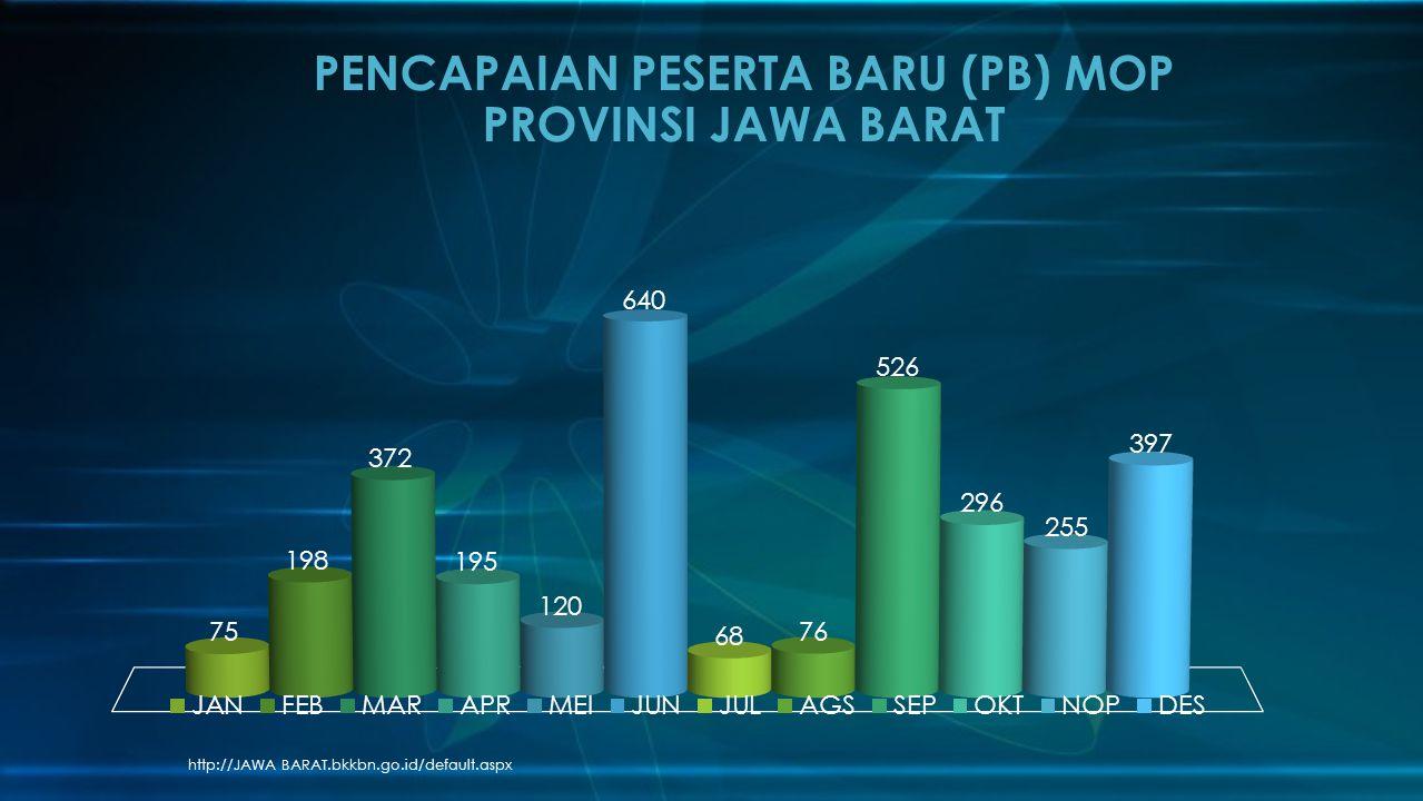 PENCAPAIAN PESERTA BARU (PB) MOP PROVINSI JAWA BARAT