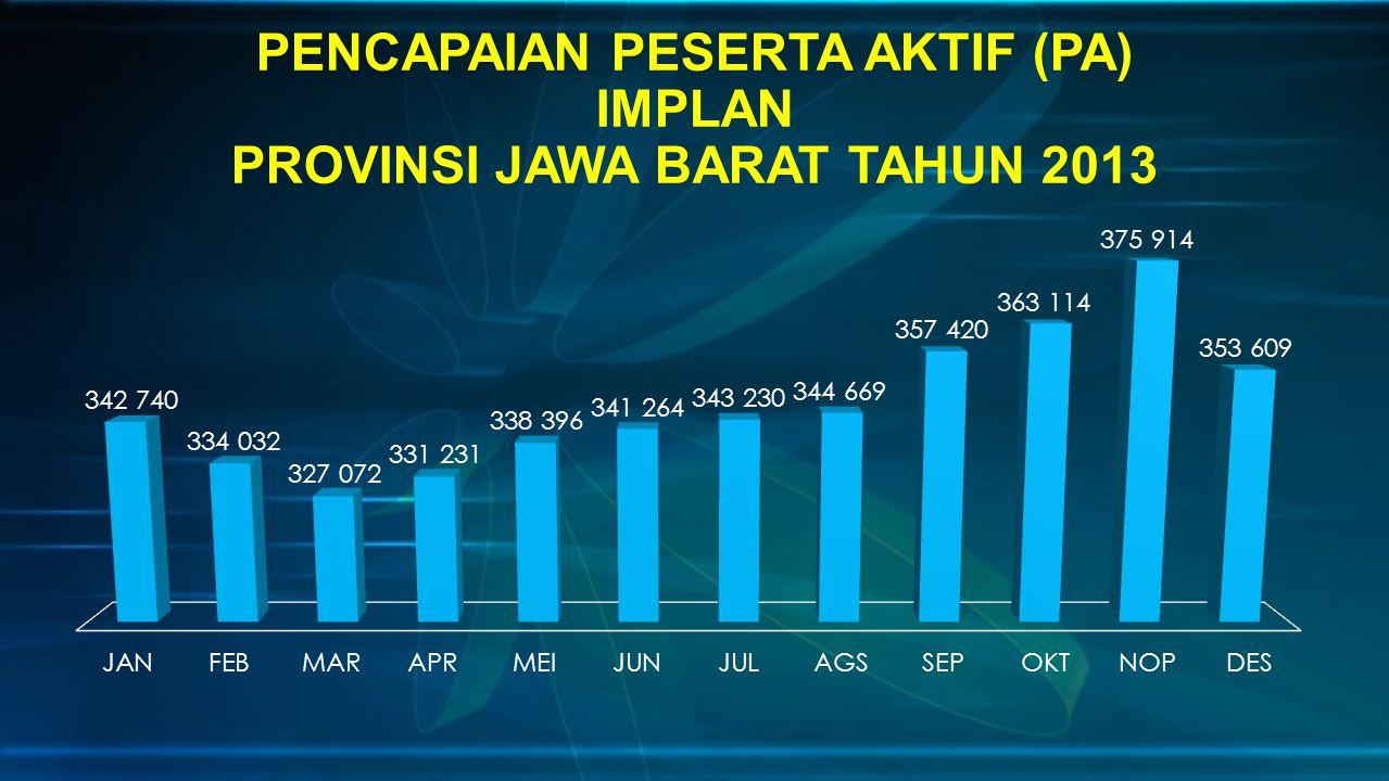 PENCAPAIAN PESERTA AKTIF (PA) IMPLAN PROVINSI JAWA BARAT TAHUN 2013