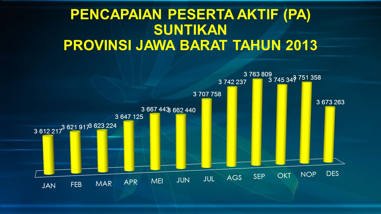 PENCAPAIAN PESERTA AKTIF (PA) SUNTIKAN PROVINSI JAWA BARAT TAHUN 2013