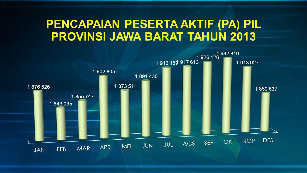 PENCAPAIAN PESERTA AKTIF (PA) PIL PROVINSI JAWA BARAT TAHUN 2013