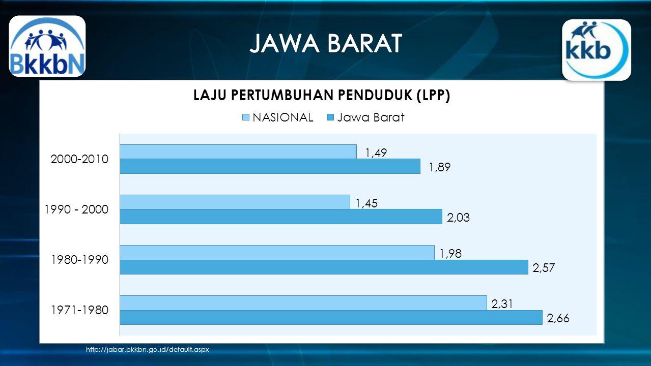 JAWA BARAT http://jabar.bkkbn.go.id/default.aspx