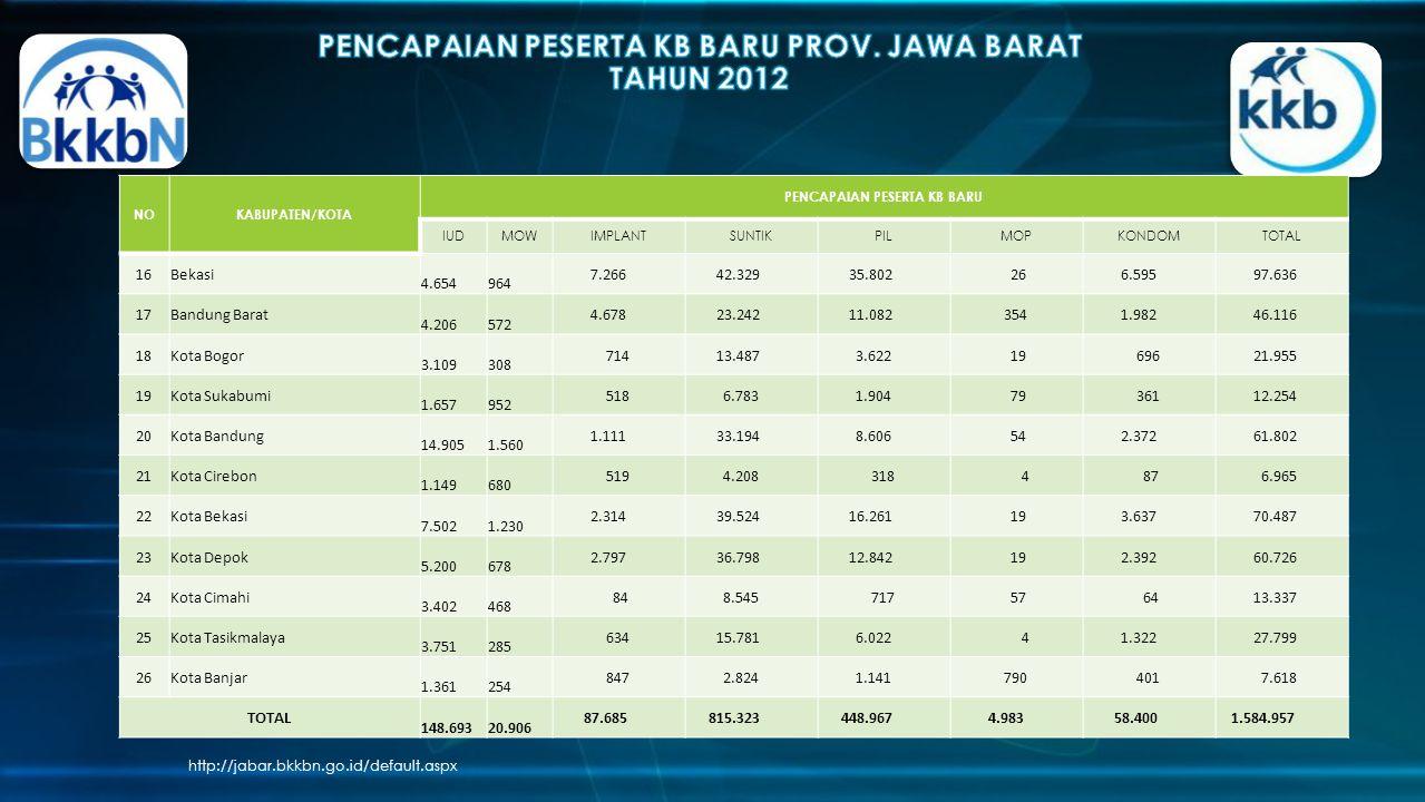 PENCAPAIAN PESERTA KB BARU PROV. JAWA BARAT TAHUN 2012