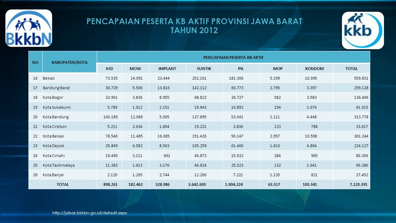 PENCAPAIAN PESERTA KB AKTIF PROVINSI JAWA BARAT TAHUN 2012