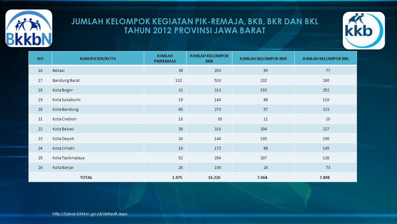 JUMLAH KELOMPOK KEGIATAN PIK-REMAJA, BKB, BKR DAN BKL TAHUN 2012 PROVINSI JAWA BARAT