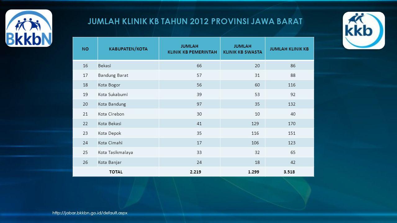 JUMLAH KLINIK KB TAHUN 2012 PROVINSI JAWA BARAT