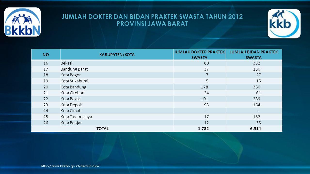 JUMLAH DOKTER DAN BIDAN PRAKTEK SWASTA TAHUN 2012 PROVINSI JAWA BARAT