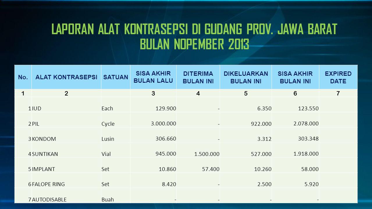 LAPORAN ALAT KONTRASEPSI DI GUDANG PROV. JAWA BARAT BULAN NOPEMBER 2013