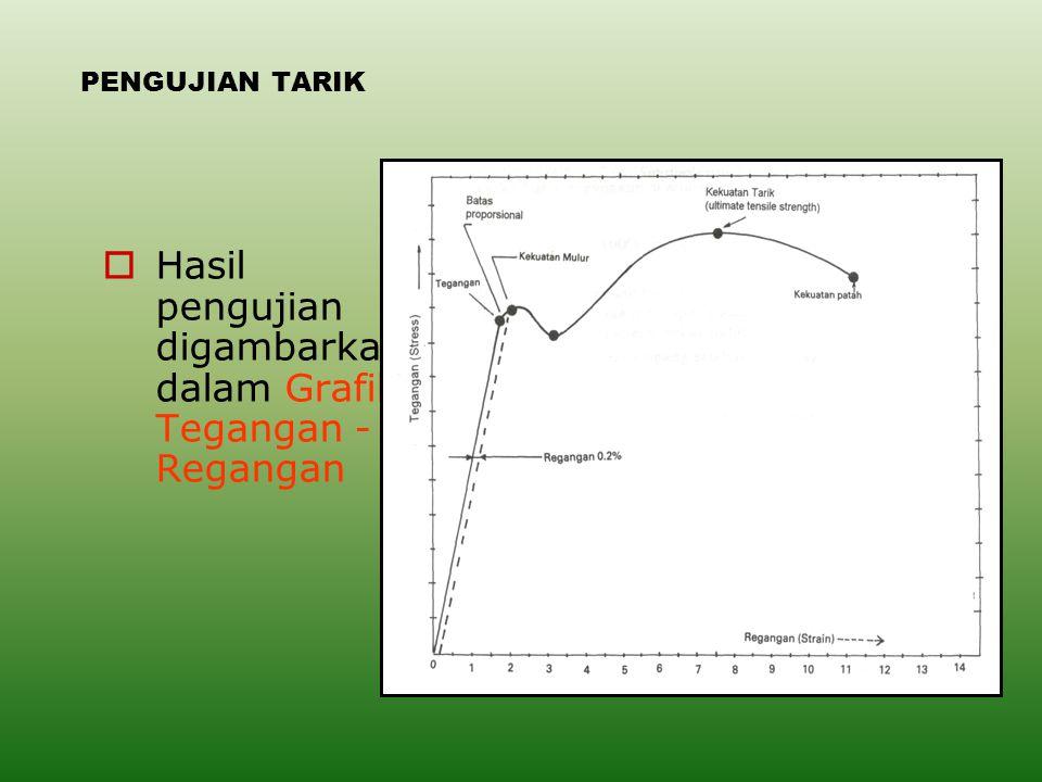 Hasil pengujian digambarkan dalam Grafik Tegangan -Regangan