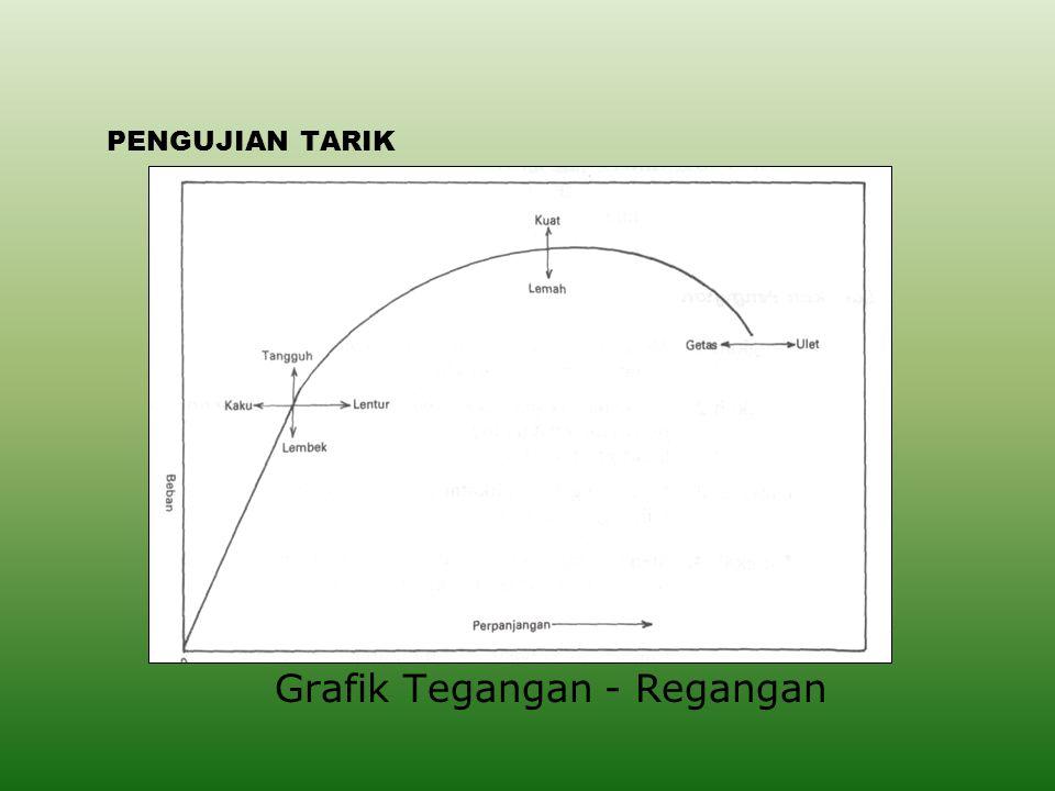Grafik Tegangan - Regangan