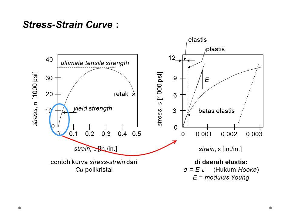 contoh kurva stress-strain dari Cu polikristal