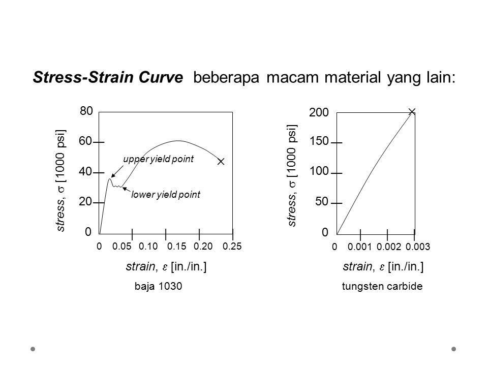 Stress-Strain Curve beberapa macam material yang lain: