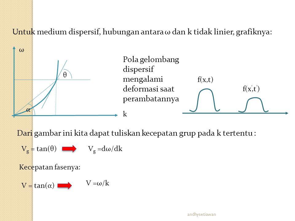 Pola gelombang dispersif mengalami deformasi saat perambatannya