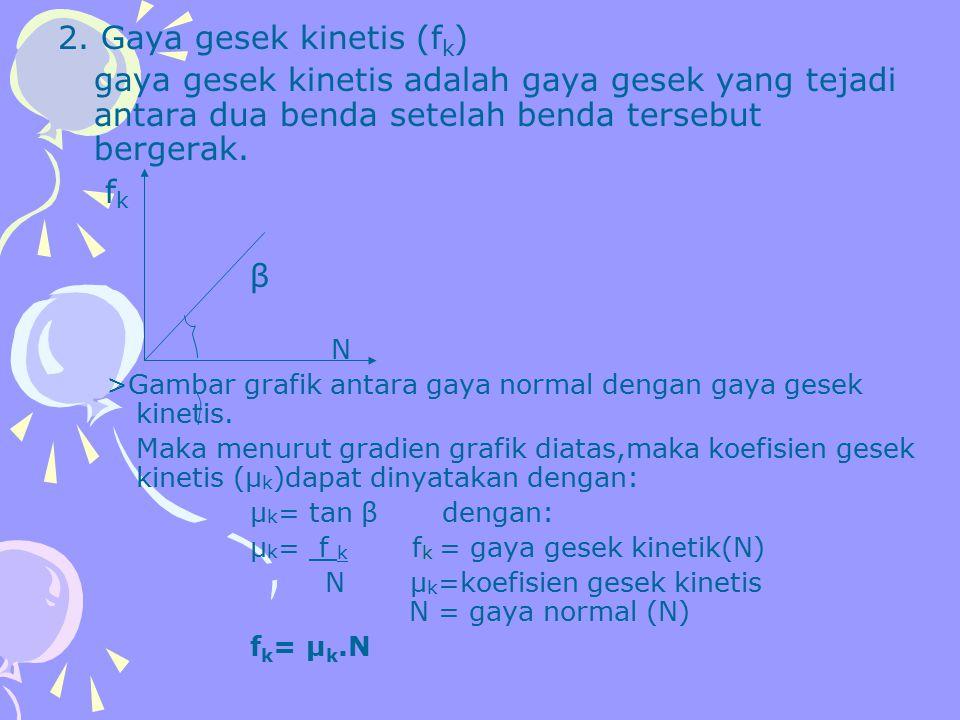 2. Gaya gesek kinetis (fk)