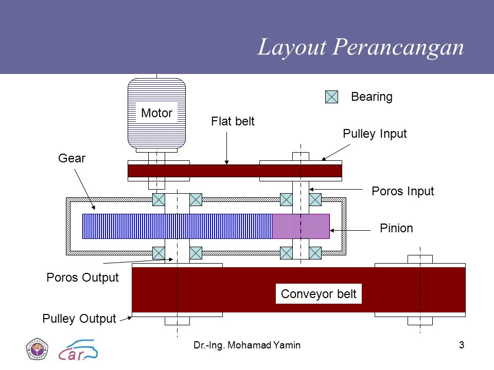 Layout Perancangan Bearing Motor Flat belt Pulley Input Gear