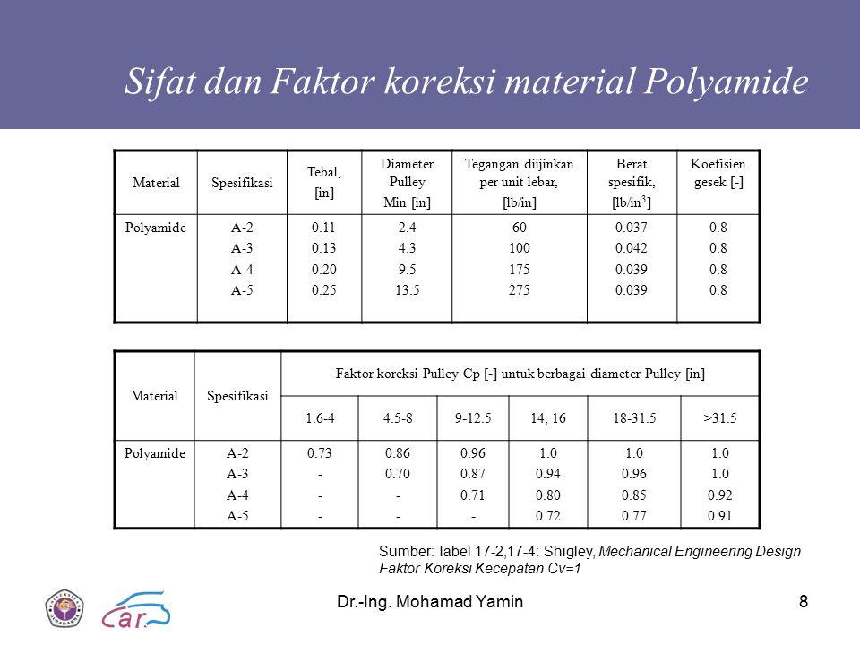 Sifat dan Faktor koreksi material Polyamide