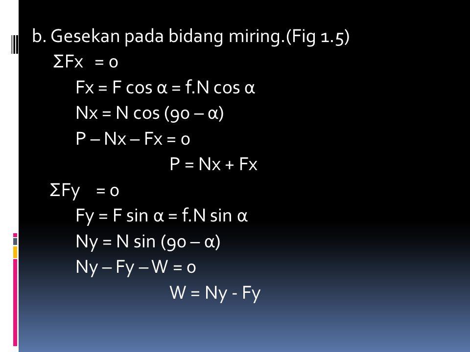 b. Gesekan pada bidang miring. (Fig 1. 5) ΣFx = 0 Fx = F cos α = f