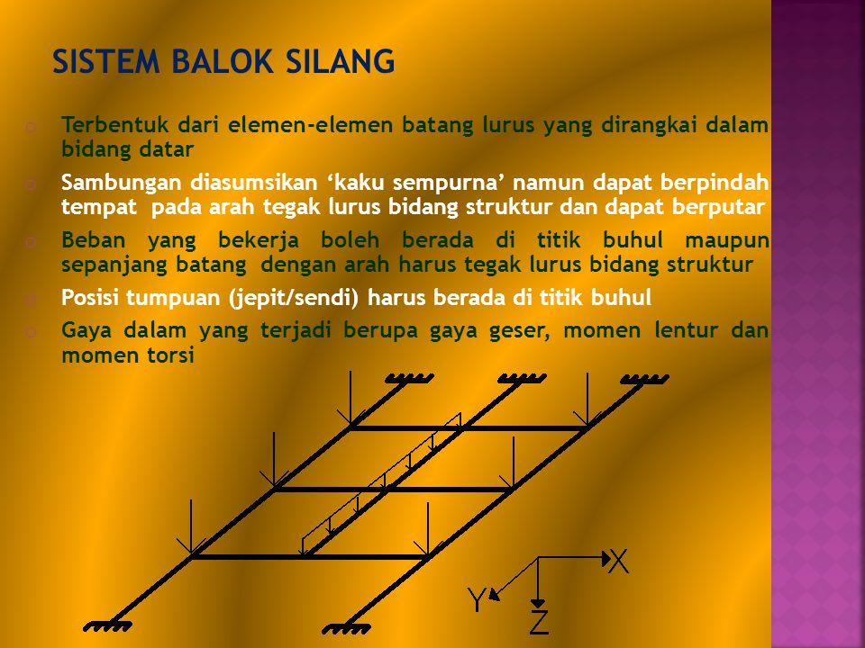 SISTEM BALOK SILANG Terbentuk dari elemen-elemen batang lurus yang dirangkai dalam bidang datar.