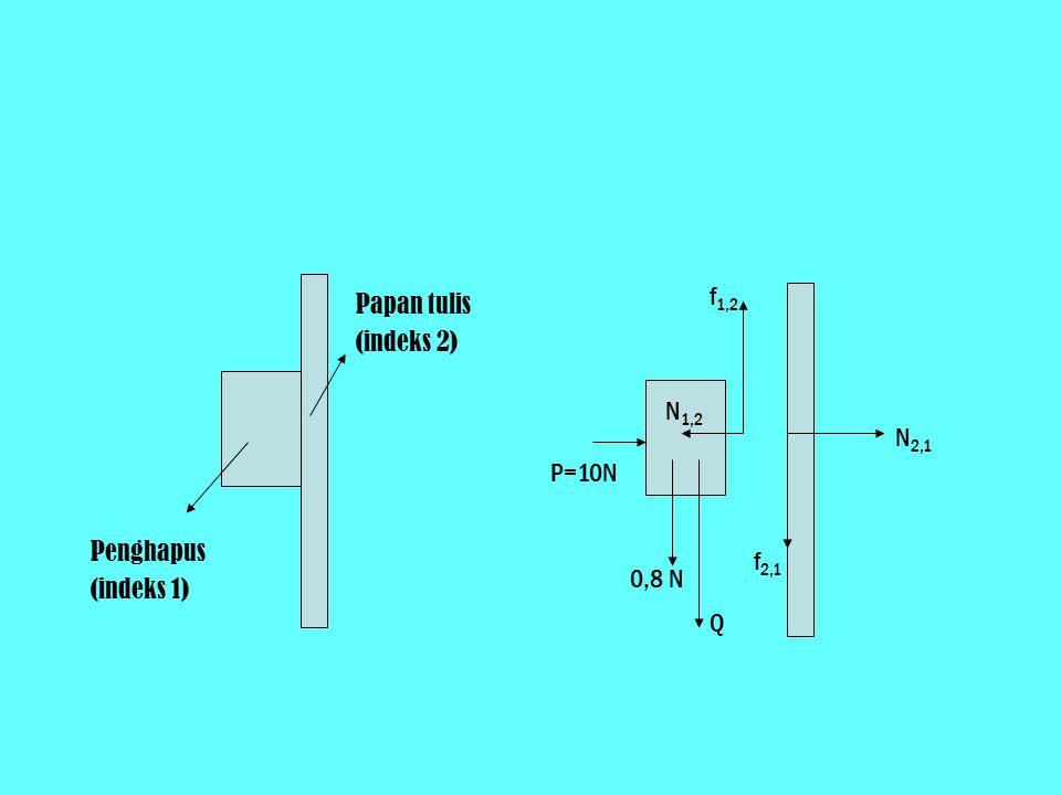f1,2 Papan tulis (indeks 2) N1,2 N2,1 P=10N Penghapus (indeks 1) f2,1 0,8 N Q