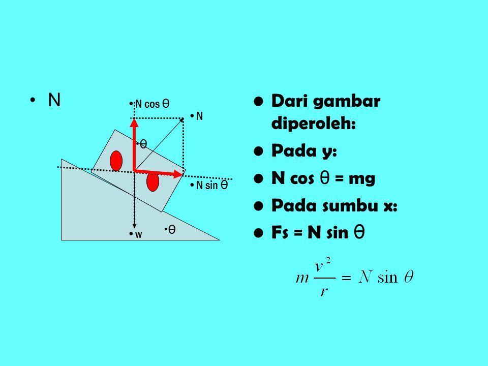 Dari gambar diperoleh: Pada y: N cos θ = mg Pada sumbu x: Fs = N sin θ