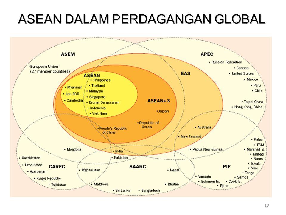ASEAN DALAM PERDAGANGAN GLOBAL