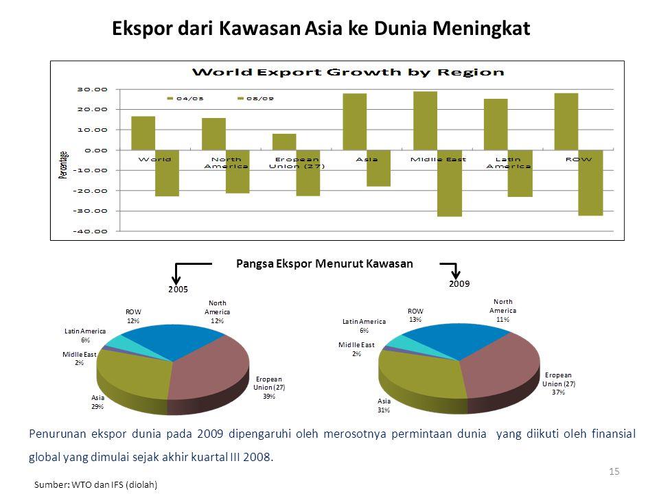 Ekspor dari Kawasan Asia ke Dunia Meningkat