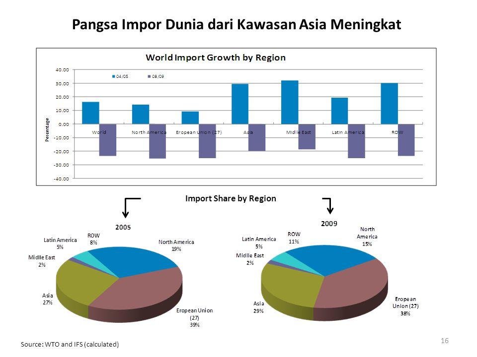 Pangsa Impor Dunia dari Kawasan Asia Meningkat
