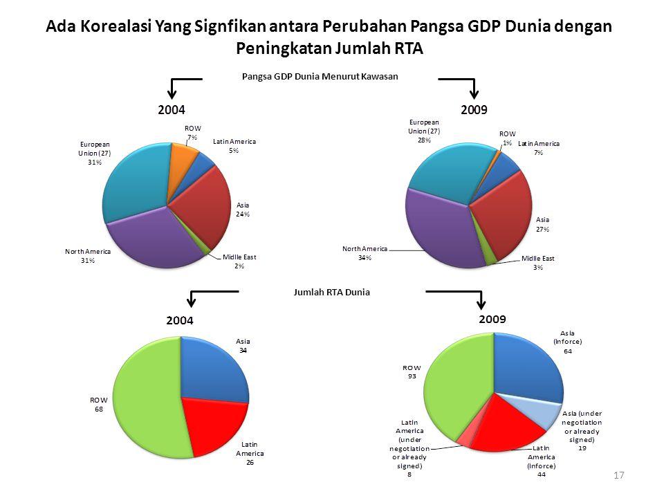 Pangsa GDP Dunia Menurut Kawasan