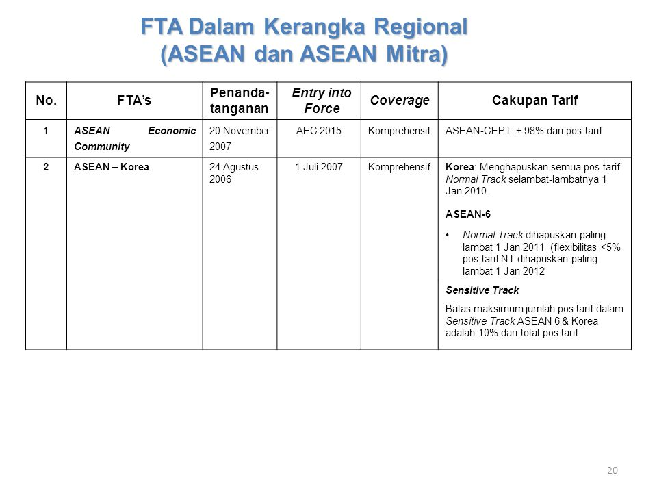 FTA Dalam Kerangka Regional (ASEAN dan ASEAN Mitra)