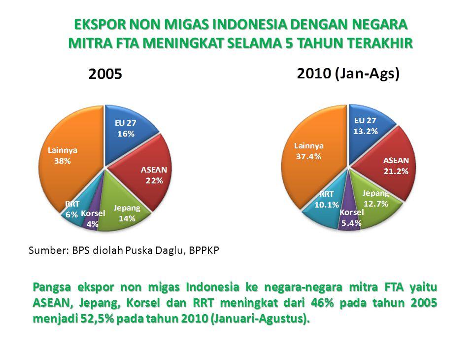 EKSPOR NON MIGAS INDONESIA DENGAN NEGARA MITRA FTA MENINGKAT SELAMA 5 TAHUN TERAKHIR