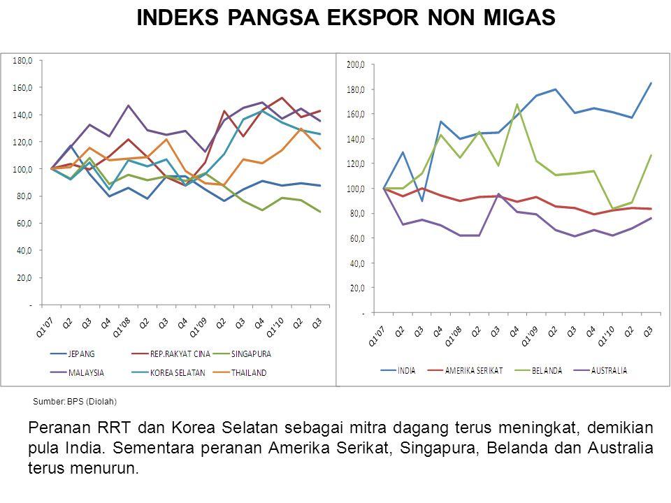 INDEKS PANGSA EKSPOR NON MIGAS