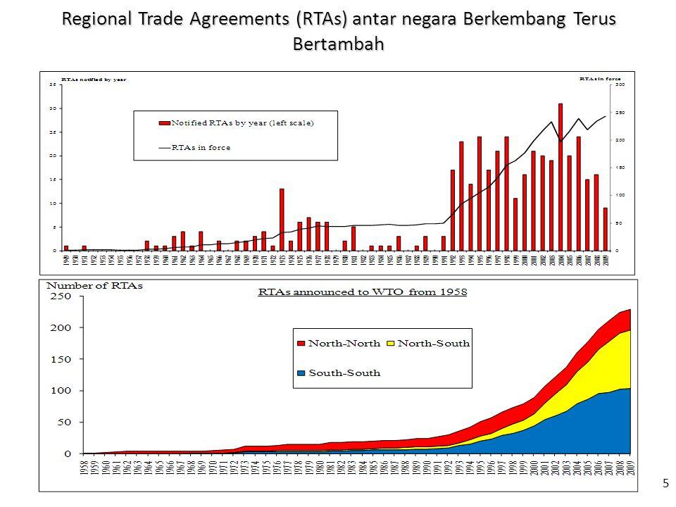 Regional Trade Agreements (RTAs) antar negara Berkembang Terus Bertambah