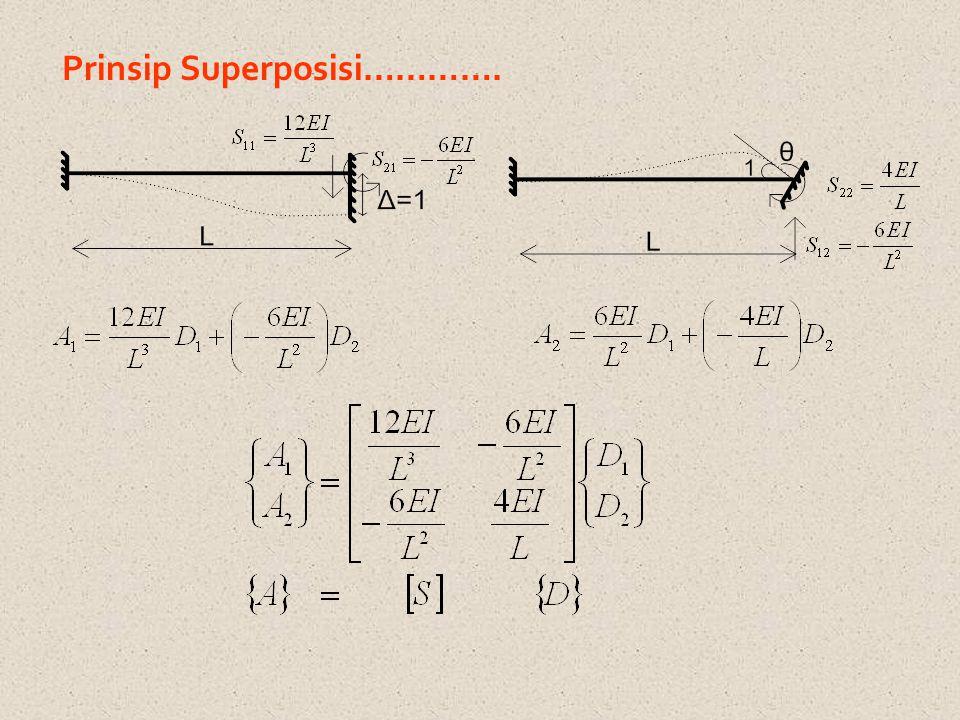 Prinsip Superposisi………….