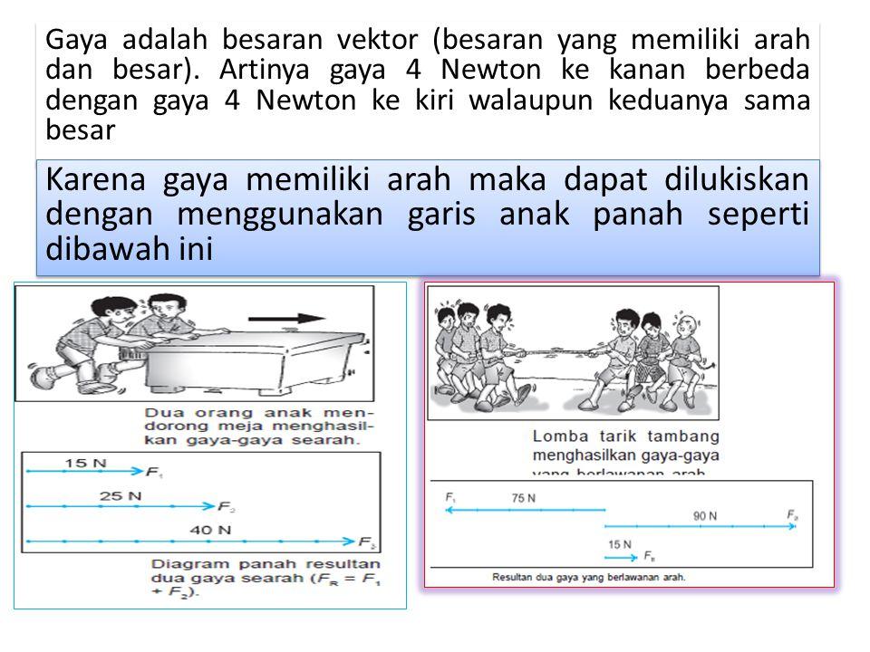 Gaya adalah besaran vektor (besaran yang memiliki arah dan besar)