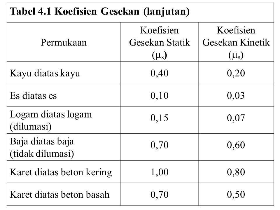 Tabel 4.1 Koefisien Gesekan (lanjutan)
