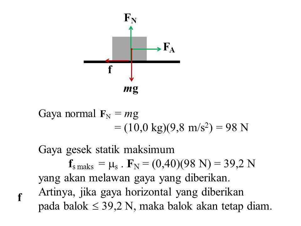 Gaya gesek statik maksimum fs maks = s . FN = (0,40)(98 N) = 39,2 N